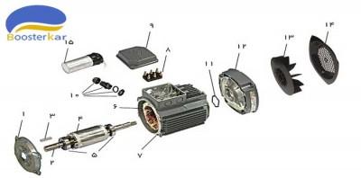 اجزاء-موتور-تکفاز-خازن-دائم-موتوژن