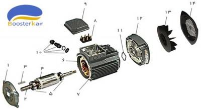 قطعات-موتور-سه-فاز-تک-دور-آلومینیومی-موتوژن